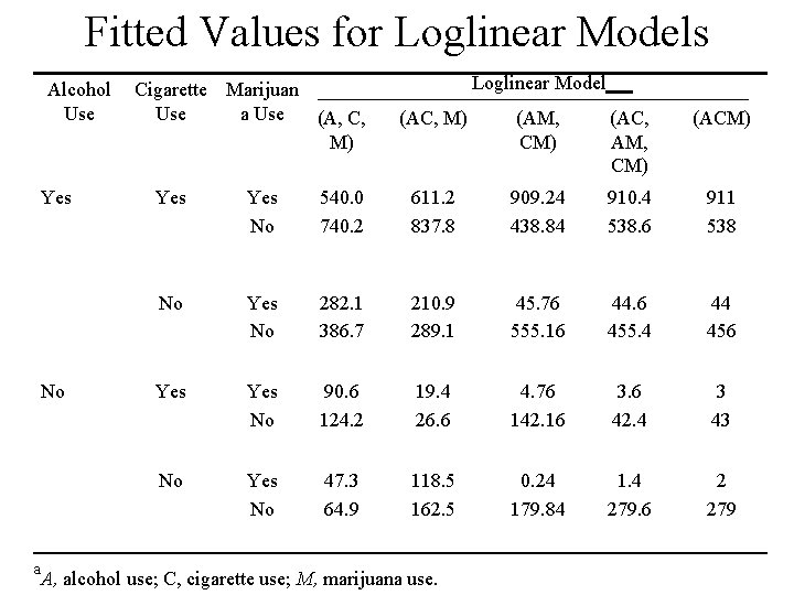 Fitted Values for Loglinear Models Alcohol Use Yes No a Cigarette Marijuan Use a