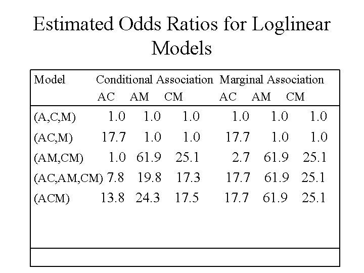 Estimated Odds Ratios for Loglinear Models Model Conditional Association Marginal Association AC AM CM