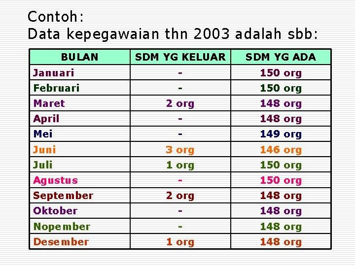Contoh: Data kepegawaian thn 2003 adalah sbb: BULAN SDM YG KELUAR SDM YG ADA