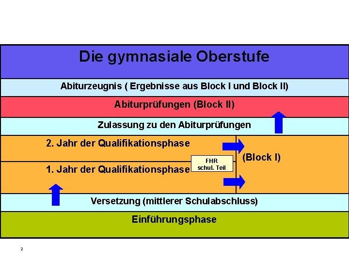 Die gymnasiale Oberstufe Abiturzeugnis ( Ergebnisse aus Block I und Block II) Abiturprüfungen (Block