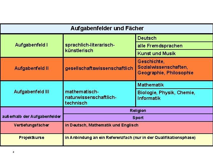 Aufgabenfelder und Fächer Deutsch Aufgabenfeld II sprachlich-literarischkünstlerisch alle Fremdsprachen gesellschaftswissenschaftlich Geschichte, Sozialwissenschaften, Geographie, Philosophie
