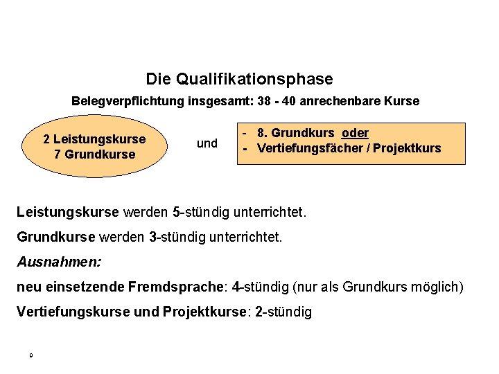 Die Qualifikationsphase Belegverpflichtung insgesamt: 38 - 40 anrechenbare Kurse 2 Leistungskurse 7 Grundkurse und