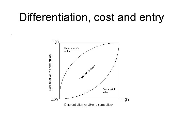 Differentiation, cost and entry. High Cost relative to competition Unsuccessful entry s es Un