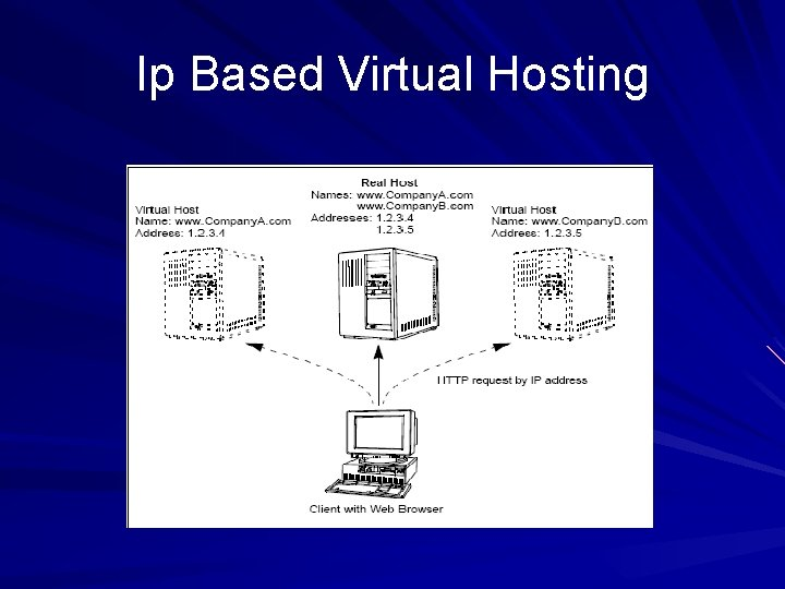 Ip Based Virtual Hosting