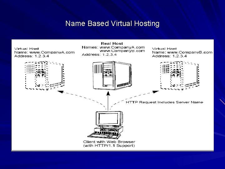 Name Based Virtual Hosting