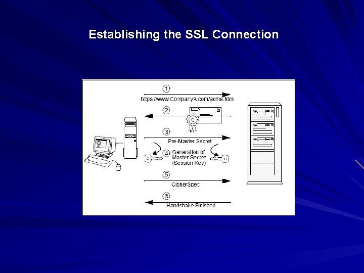 Establishing the SSL Connection