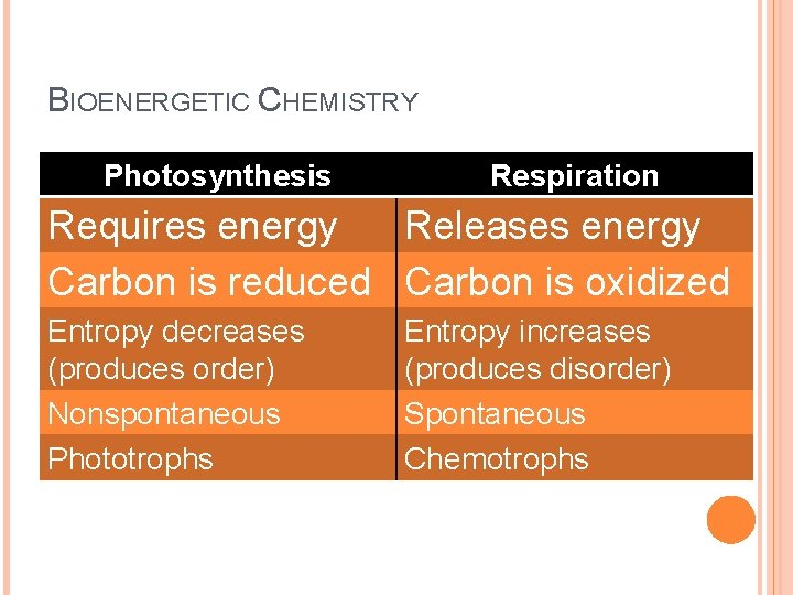 BIOENERGETIC CHEMISTRY Photosynthesis Respiration Requires energy Releases energy Carbon is reduced Carbon is oxidized