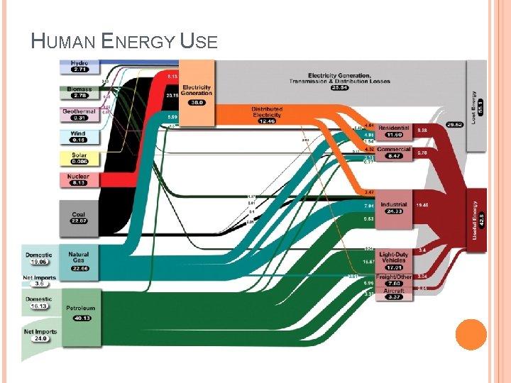 HUMAN ENERGY USE