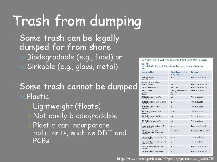 Trash from dumping Some trash can be legally dumped far from shore Biodegradable (e.