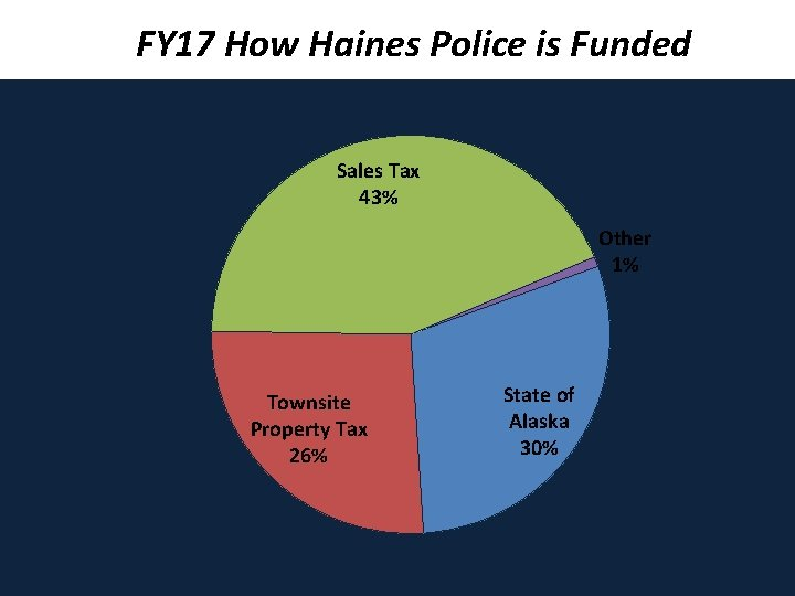 FY 17 How Haines Police is Funded Sales Tax 43% Other 1% Townsite Property