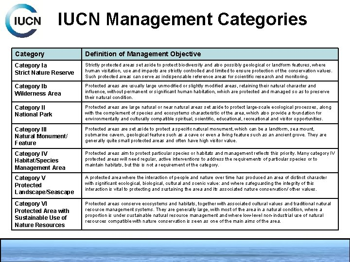 IUCN Management Categories Category Definition of Management Objective Category Ia Strict Nature Reserve Strictly