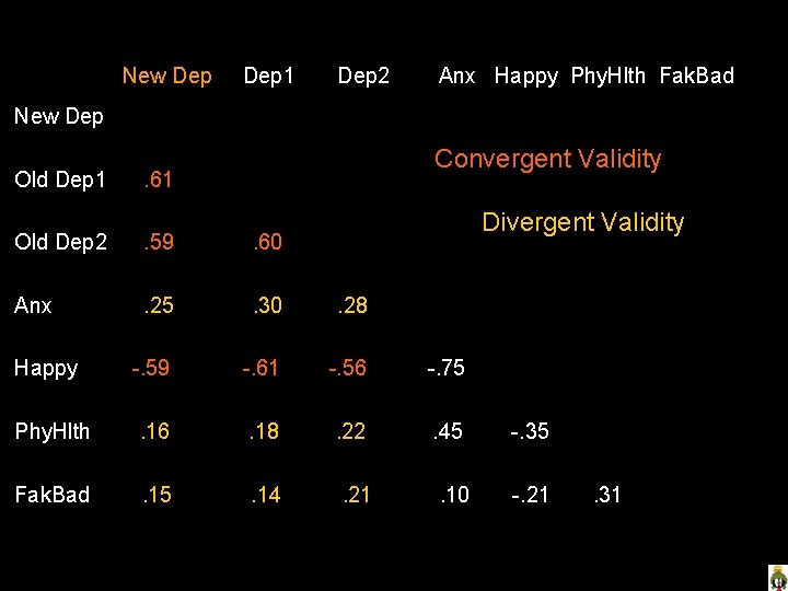 Evaluate this measure of depression…. New Dep 1 Dep 2 Anx Happy Phy. Hlth