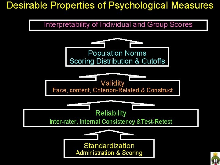 Desirable Properties of Psychological Measures Interpretability of Individual and Group Scores Population Norms Scoring