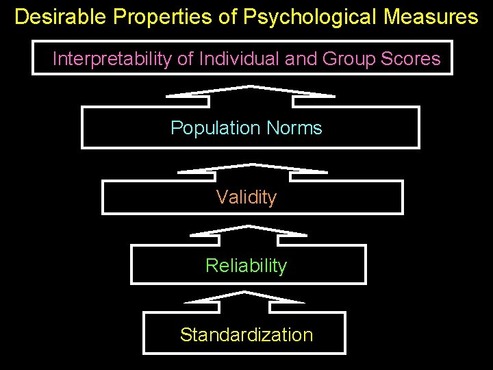 Desirable Properties of Psychological Measures Interpretability of Individual and Group Scores Population Norms Validity