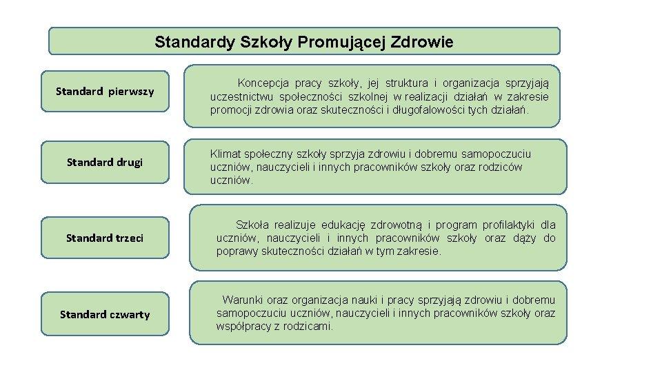 Standardy Szkoły Promującej Zdrowie Standard pierwszy Standard drugi Standard trzeci Koncepcja pracy szkoły, jej