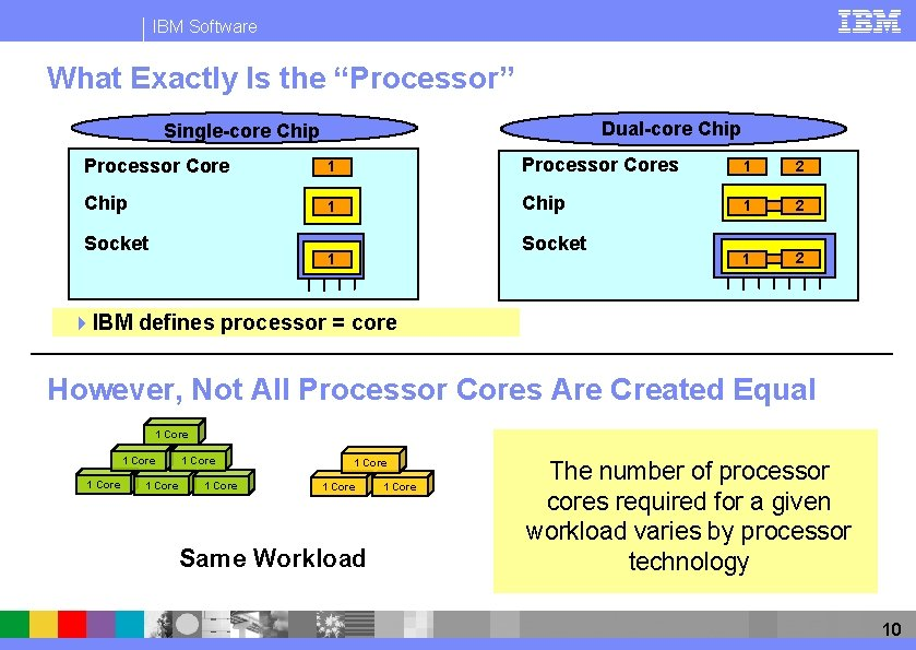 """IBM Software What Exactly Is the """"Processor"""" Dual-core Chip Single-core Chip Processor Core 1"""