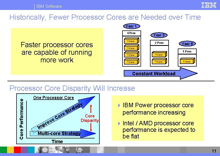 IBM Software Historically, Fewer Processor Cores are Needed over Time Year 1 4 Proc
