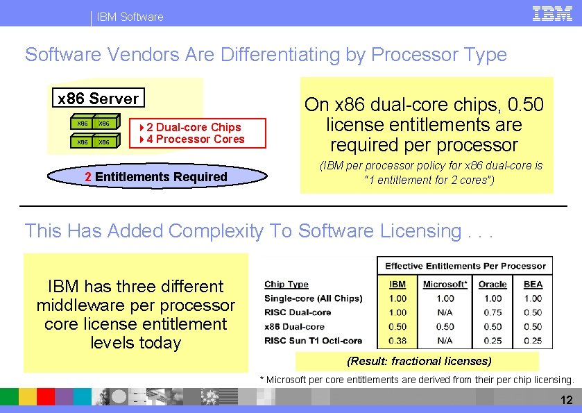 IBM Software Vendors Are Differentiating by Processor Type x 86 Server X 86 42