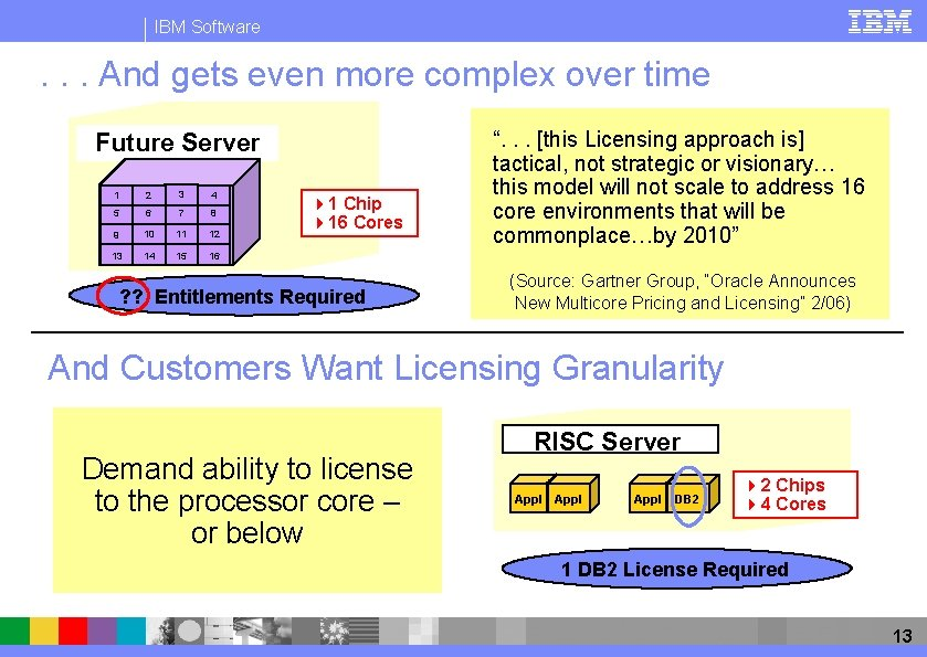 IBM Software . . . And gets even more complex over time Future Server