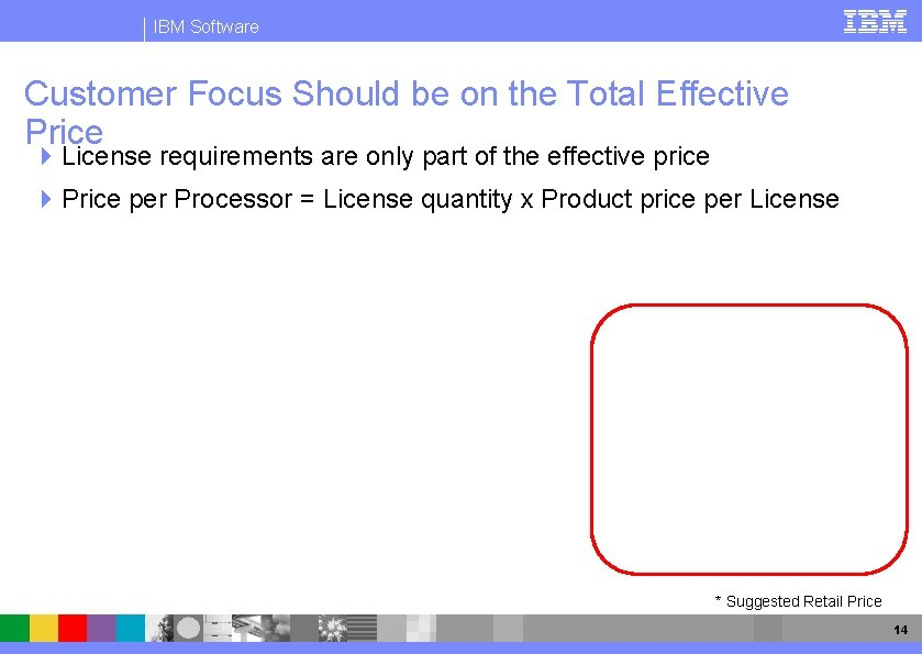 IBM Software Customer Focus Should be on the Total Effective Price 4 License requirements