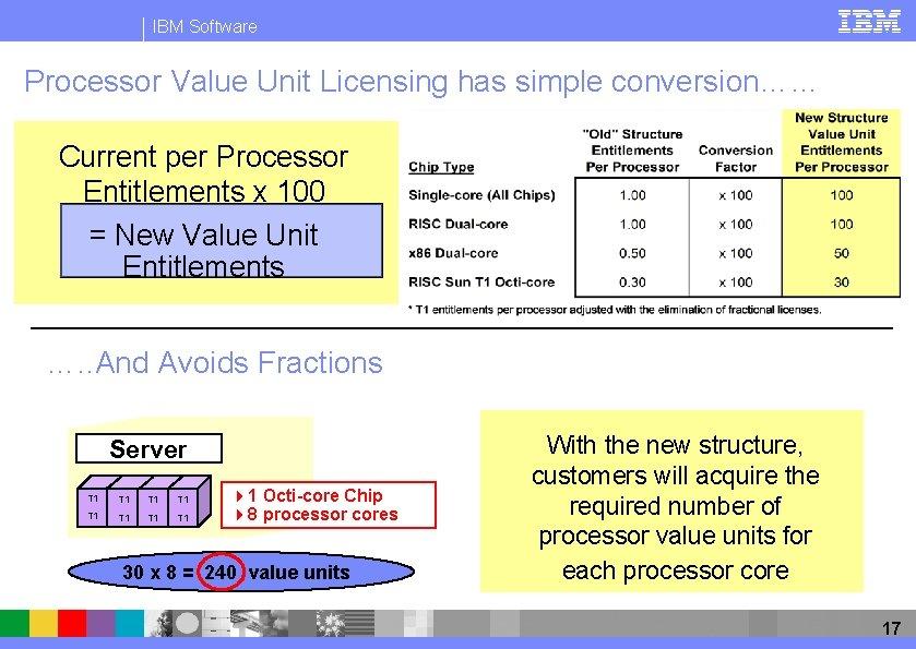 IBM Software Processor Value Unit Licensing has simple conversion…… Current per Processor Entitlements x