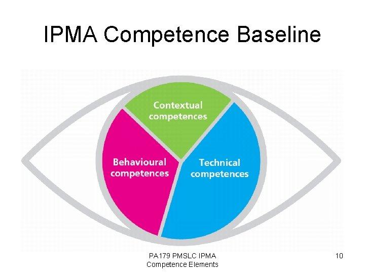 IPMA Competence Baseline PA 179 PMSLC IPMA Competence Elements 10