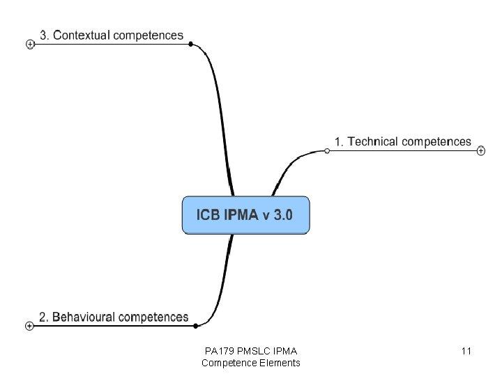 PA 179 PMSLC IPMA Competence Elements 11