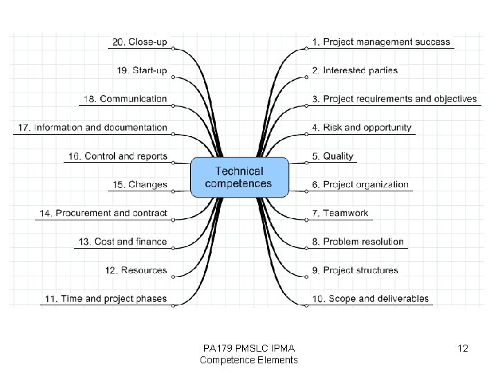 PA 179 PMSLC IPMA Competence Elements 12
