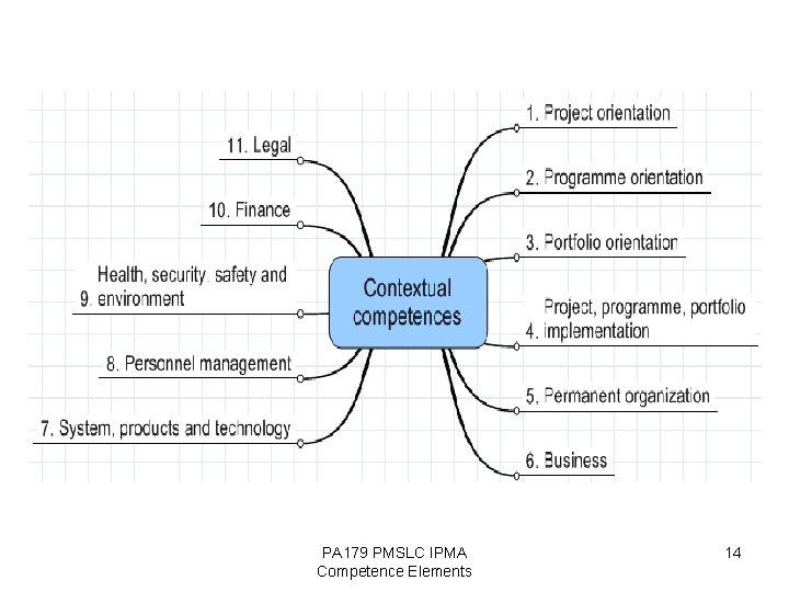 PA 179 PMSLC IPMA Competence Elements 14