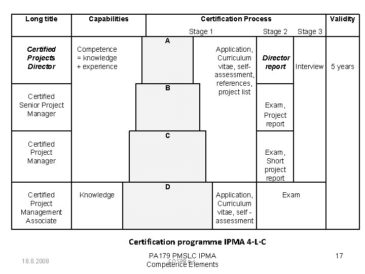Long title Capabilities Certification Process Stage 1 Validity Stage 2 Stage 3 A Certified