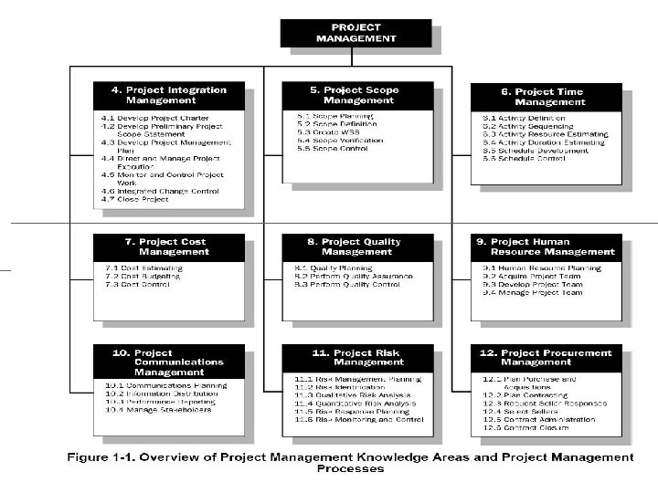 PA 179 PMSLC IPMA Competence Elements 6