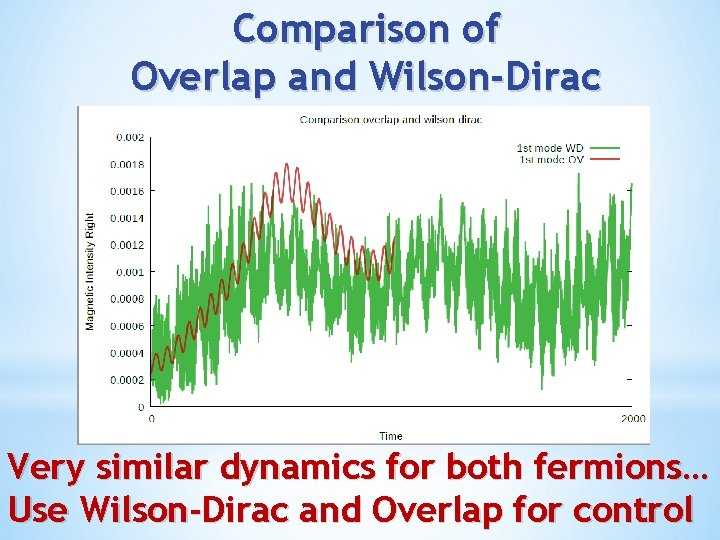 Comparison of Overlap and Wilson-Dirac Very similar dynamics for both fermions… Use Wilson-Dirac and