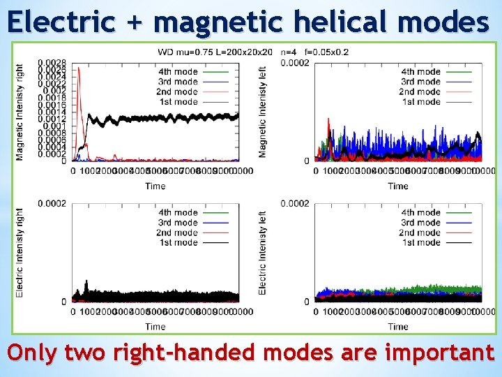 Electric + magnetic helical modes Only two right-handed modes are important