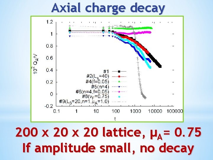 Axial charge decay 200 x 20 lattice, μA= 0. 75 If amplitude small, no