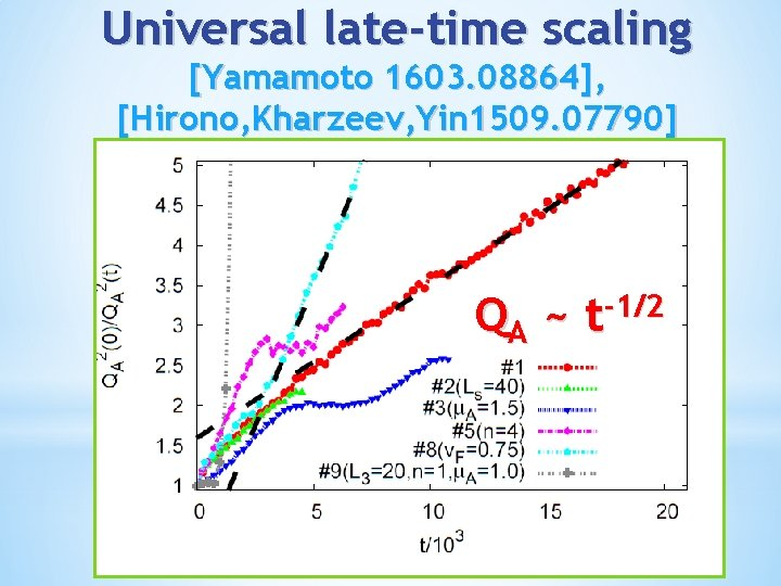 Universal late-time scaling [Yamamoto 1603. 08864], [Hirono, Kharzeev, Yin 1509. 07790] QA ~ -1/2