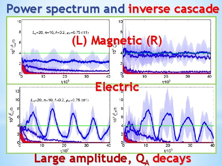 Power spectrum and inverse cascade (L) Magnetic (R) Electric Large amplitude, QA decays