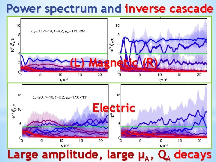 Power spectrum and inverse cascade (L) Magnetic (R) Electric Large amplitude, large μA, QA