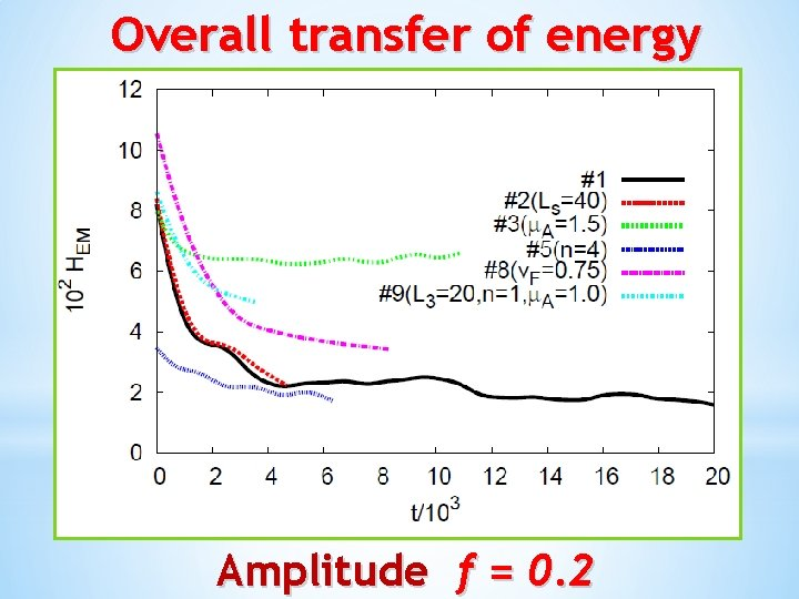 Overall transfer of energy Amplitude f = 0. 2