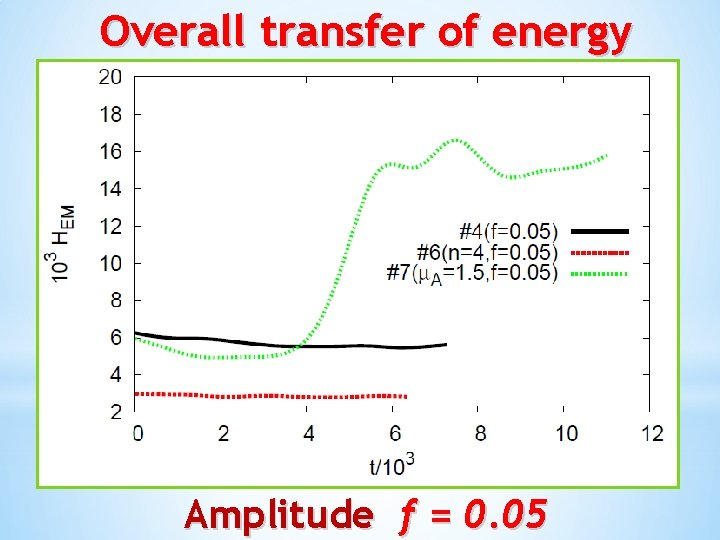 Overall transfer of energy Amplitude f = 0. 05