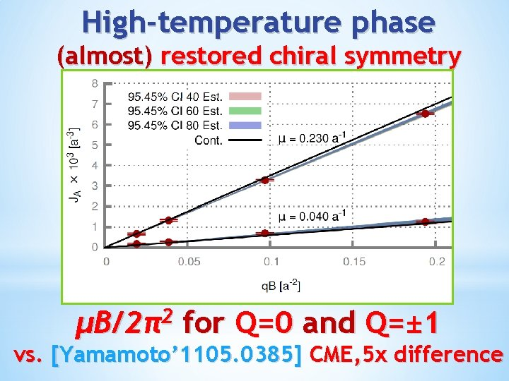 High-temperature phase (almost) restored chiral symmetry µB/2π2 for Q=0 and Q=± 1 vs. [Yamamoto'