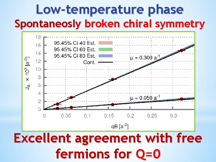 Low-temperature phase Spontaneosly broken chiral symmetry Excellent agreement with free fermions for Q=0