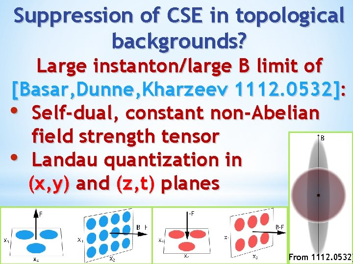 Suppression of CSE in topological backgrounds? Large instanton/large B limit of [Basar, Dunne, Kharzeev