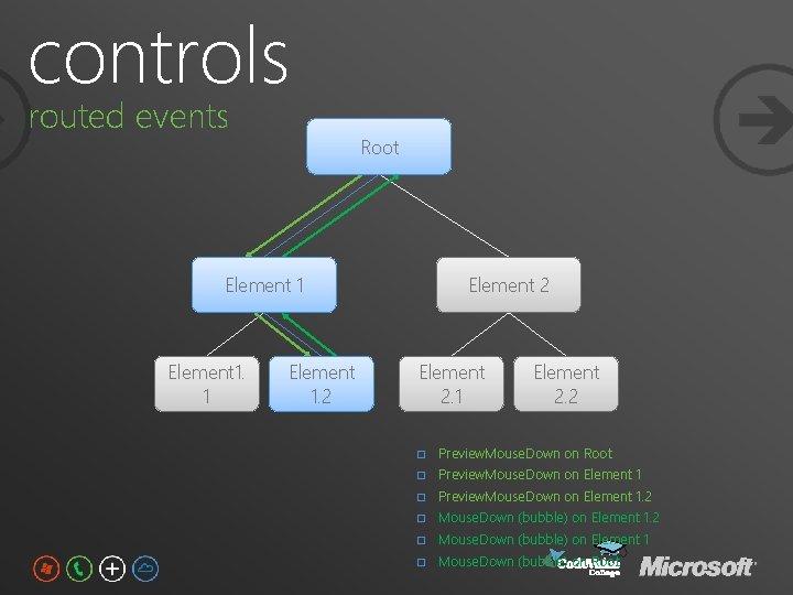 controls routed events Root Element 1. 1 Element 1. 2 Element 2. 1 Element