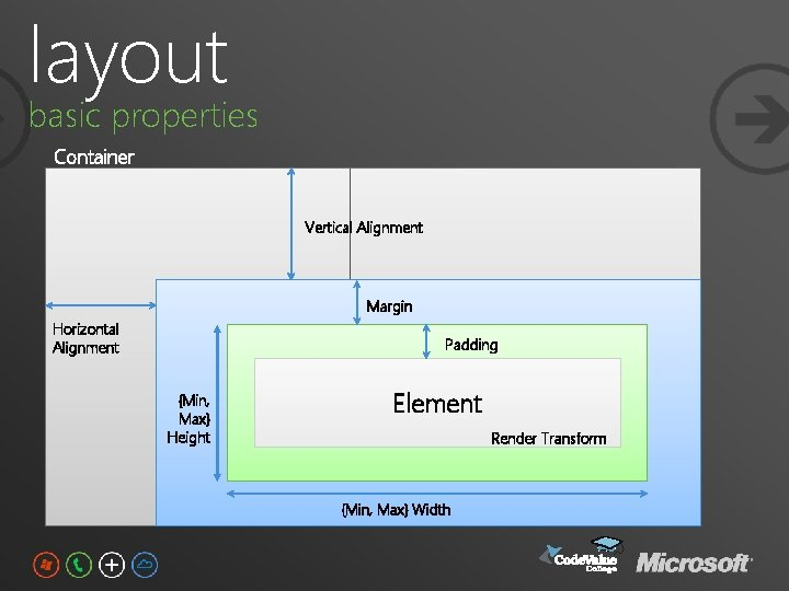 layout basic properties Container Vertical Alignment Margin Horizontal Alignment Padding {Min, Max} Height Element