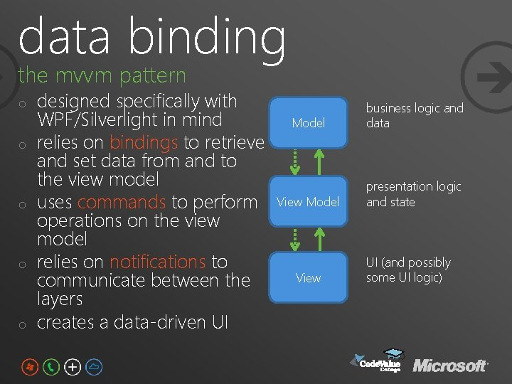 data binding the mvvm pattern o o o designed specifically with WPF/Silverlight in mind