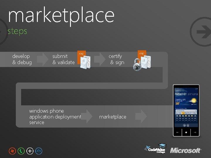 marketplace steps develop & debug submit & validate windows phone application deployment service certify