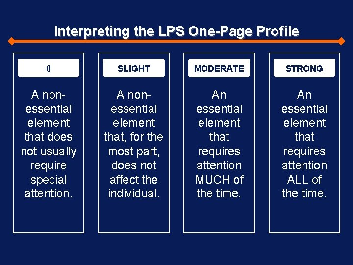 Interpreting the LPS One-Page Profile 0 SLIGHT MODERATE STRONG A nonessential element that does