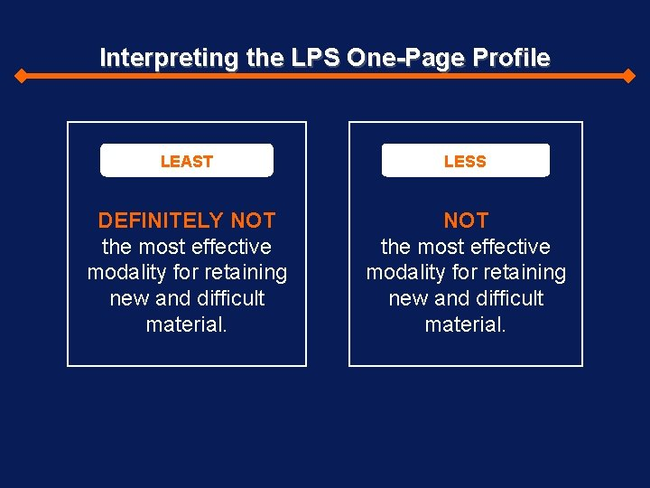 Interpreting the LPS One-Page Profile LEAST LESS DEFINITELY NOT the most effective modality for