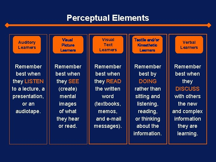 Perceptual Elements Auditory Learners Remember best when they LISTEN to a lecture, a presentation,