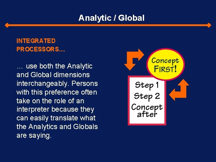 Analytic / Global INTEGRATED PROCESSORS… … use both the Analytic and Global dimensions interchangeably.